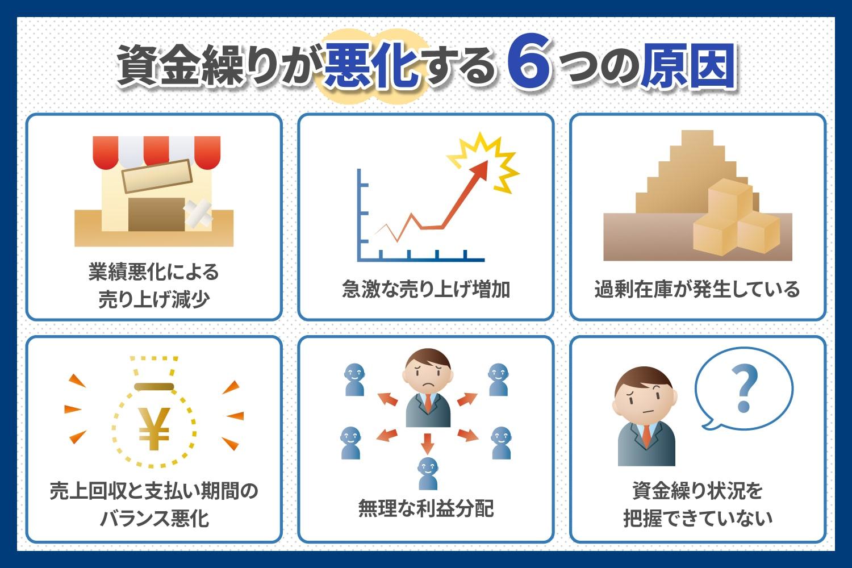 資金繰りが悪化する6つの原因